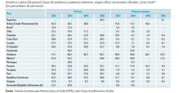 Armutsstatistik über 18 Länder Lateinamerikas aus dem Bericht von Cepal