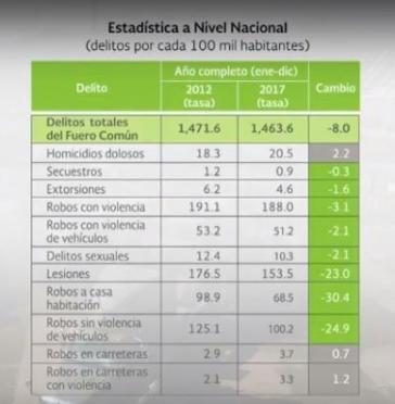 Statistik aus dem Präsidialbericht über Kriminalität in Mexiko. Die Mordrate nahm demnach zu, andere Delikte waren rückläufig.