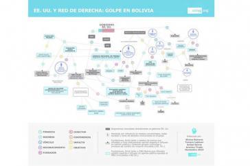 Netzwerke hinter dem Putsch in Bolivien: Schaubild des Celag-Verbandes