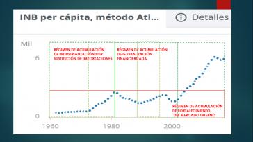 Grafik 1: Ecuador: Bruttonationaleinkommen pro Kopf 1960-2017
