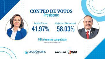 Der rechte Kandidat, Alejandro Giammattei, hat sich bei der Präsidentschaftswahl am Sonntag in Guatemela gegen Sandra Torres durchgesetzt