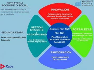 Der nicht-staatliche Sektor soll in Kuba weiter ausgebaut und professionalisiert werden