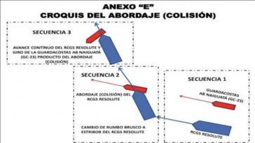 Darstellung des venezolanischen Militärs zum Ablauf der Kollision vor der Tortuga-Insel