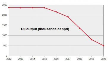 Die Ölförderung Venezuelas seit 2012