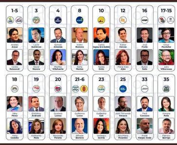 Der Wahlzettel für die heutigen Präsidentschaftswahlen in Ecuador