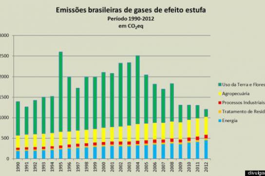 Ausstoß von CO2 in Brasilien