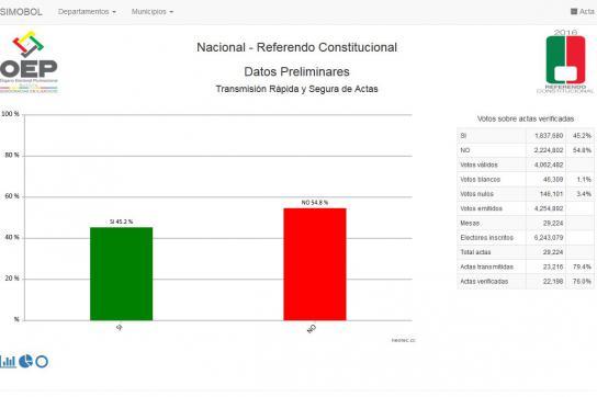 Der Stand der Auszählung und die Stimmenverteilung am Montag um 20:00 Uhr MEZ