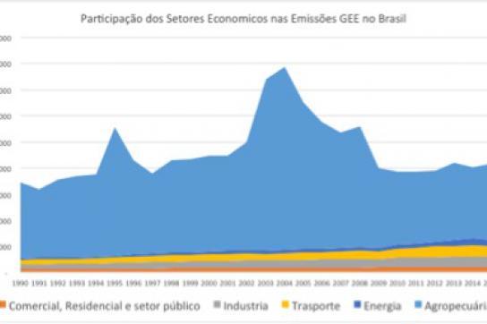 Anteil der Wirtschaftssektoren an den Treibhausgasemissionen in Brasilien